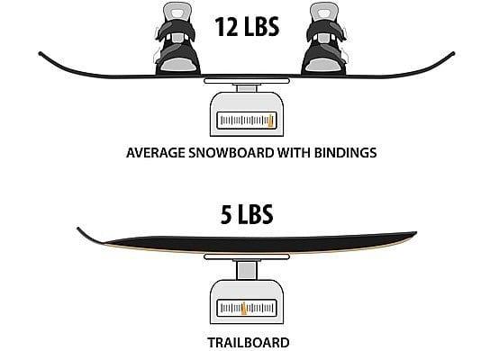 Mundo Trailboard