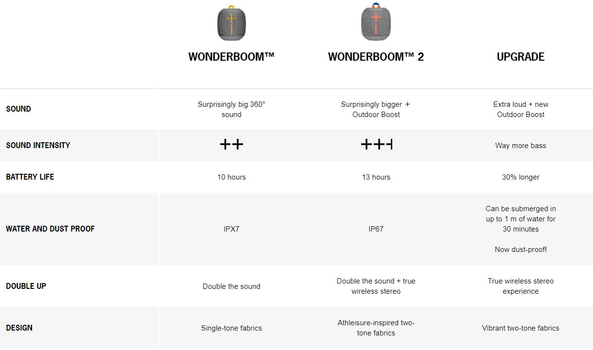 Ultimate Ears WONDERBOOM 2